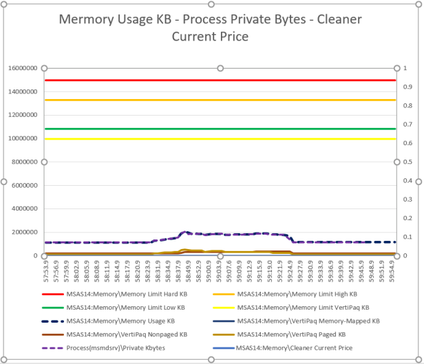 Understanding SSAS memory settings with real examples – Shabnam